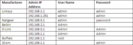 all router password list