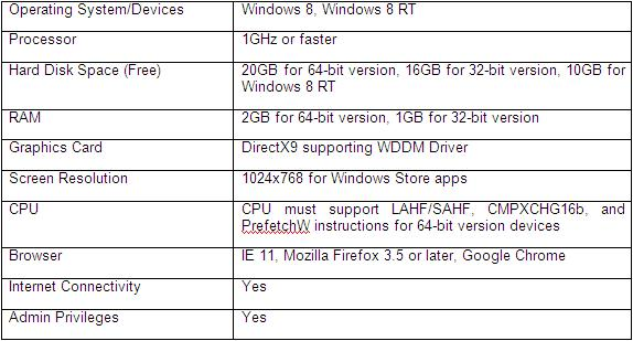 hardware requirements for windows 10