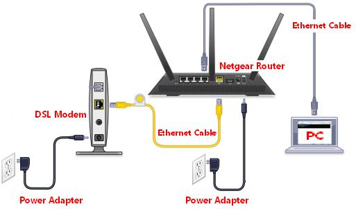 Netgear router setup vtechsquad blog online technical support similarly turn on the modem and pc as well you can check the lights status on the router to make sure that the devices have been recognized by each other greentooth Images